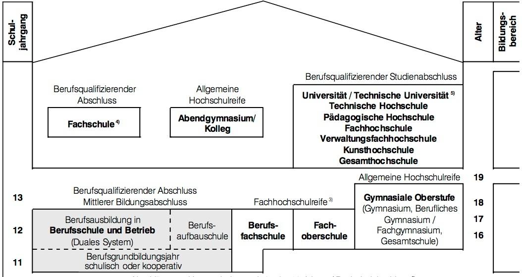 Dissertation: Lebensl. berufl. Bildung in der Wissensgesellschaft