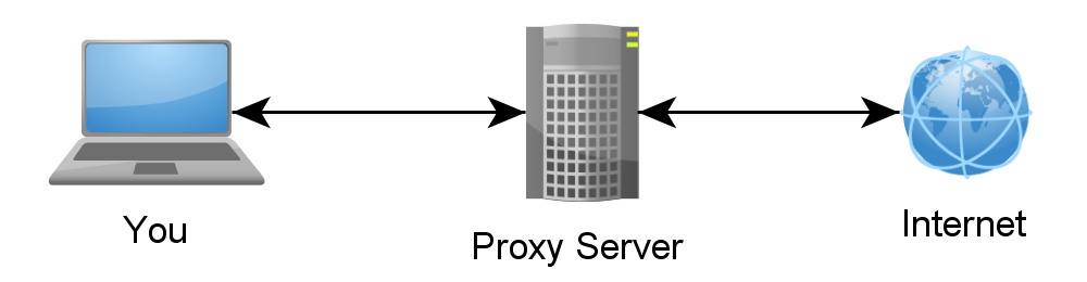 Proxyketten Kollektiv Anonymisierung Programm