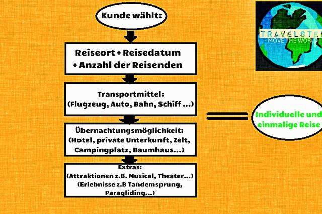 Online Reiseagentur