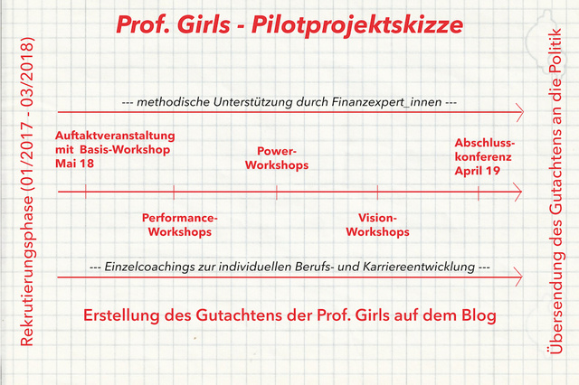 Prof. Girls
