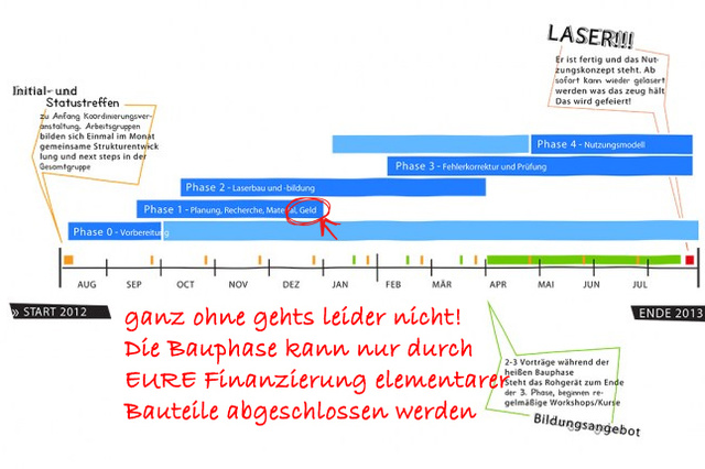 Do it together Laserbau