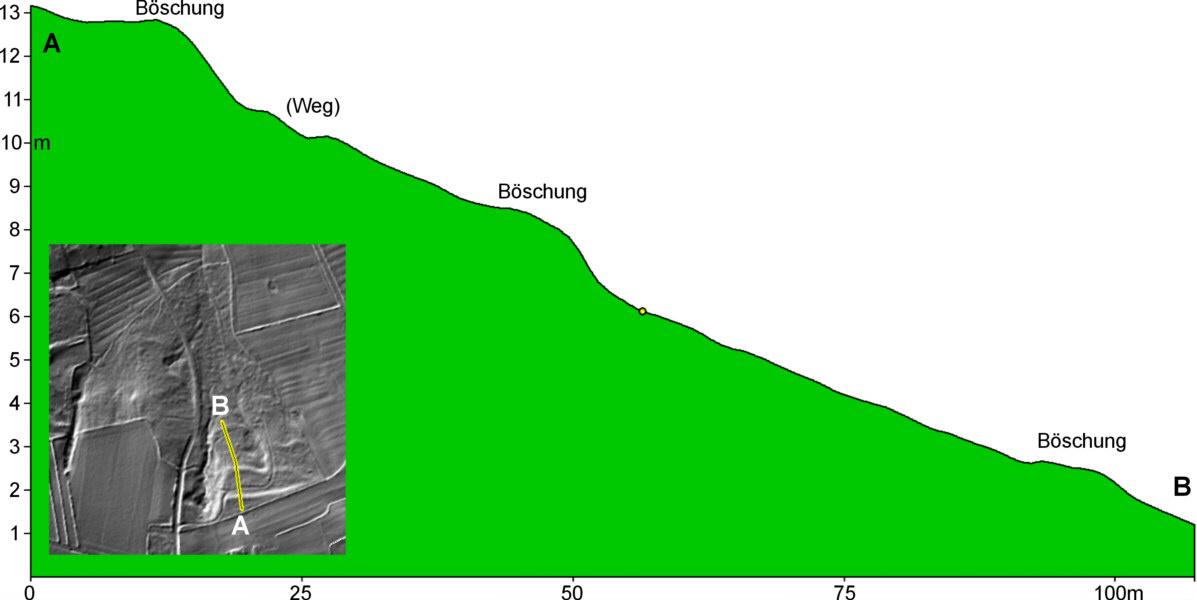 Stadtwald-Schnitt.jpg