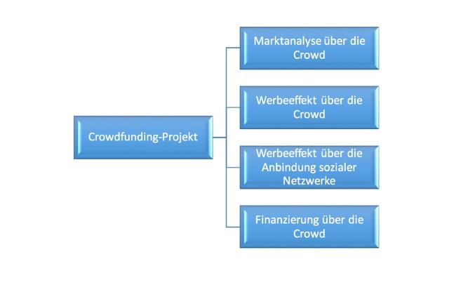 Do it Yourself-Crowdfunding für Einsteiger