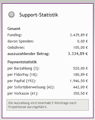 cofunding-support-statistik.png